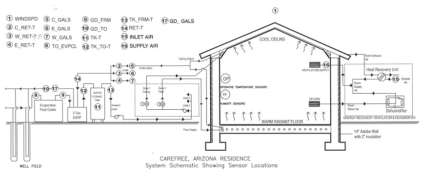 Carefree House Arizona Geothermal Design Energy Saving Project